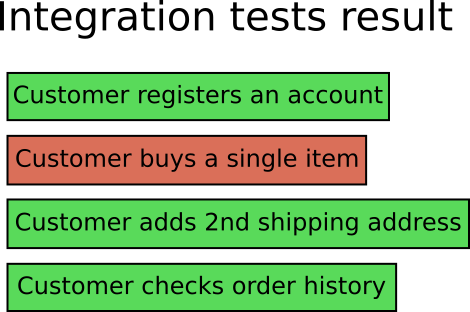 breakage of integration tests
