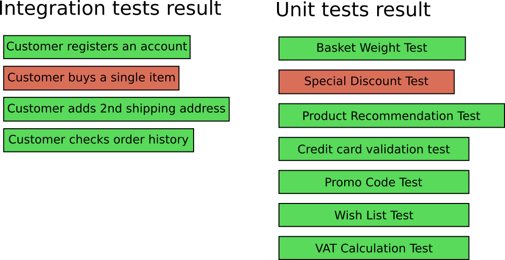 breakage of both kinds of tests